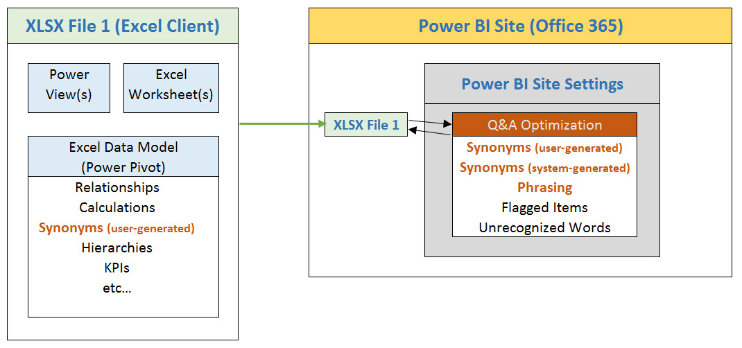 Managing QA Synonyms in Power BI for Office 365  SQL Chick