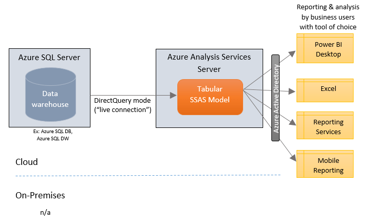 architecture of data warehouse with diagram light switch wiring 2 way where azure analysis services fits into bi & analytics (part 3) — sql chick