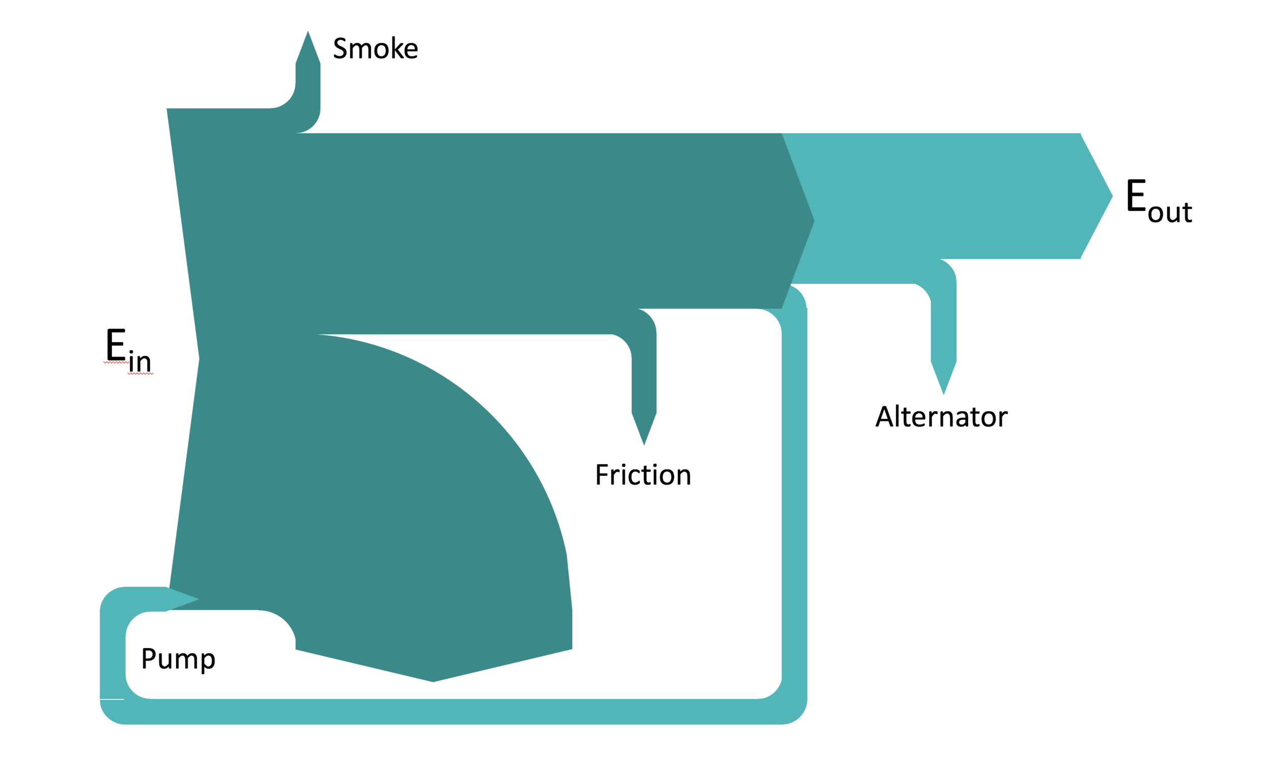 small resolution of sankey diagrams in powerpoint