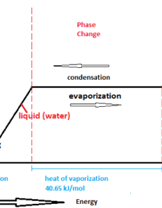 At critical temperature points in the diagram degrees celsius and water needs to draw heat energy from environment change also science of evaporative cooling  evaptainers rh