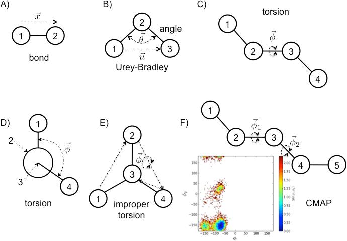 Molecular Mechanics (Part 1: Bonded Interactions) — Omnia