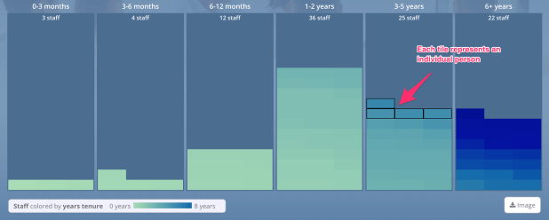Use individual components (people) to compose the visualizations. A tradition bar chart is transformed into a stack of the individual units.
