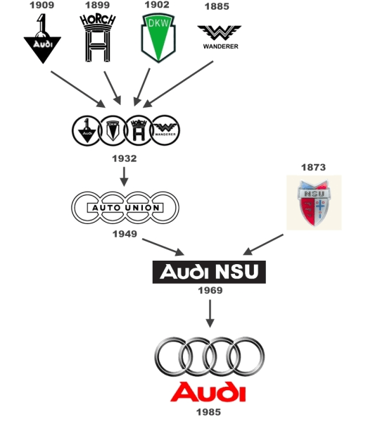 Automotive Logo Evolution: Audi — 95 Customs