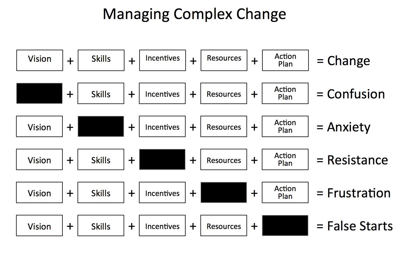 Making Complex Change Happen — PROFIT CIRCLES >