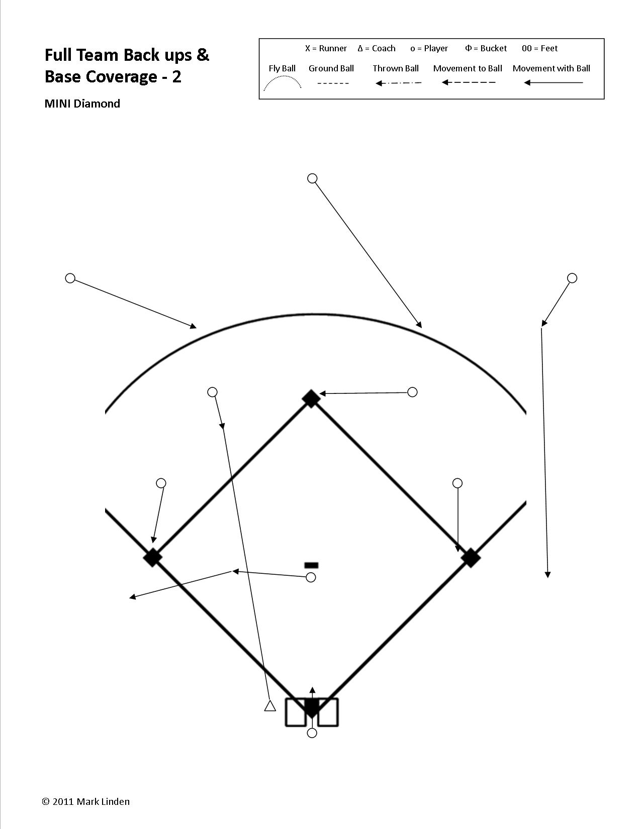 in this example we have a ball hit to the shortstop gt  [ 1000 x 1294 Pixel ]