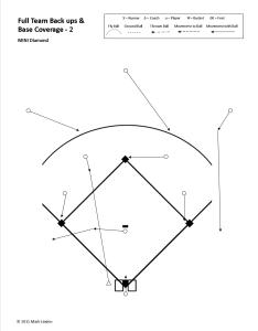 In this example we have  ball hit to the shortstop  gt also defensive responsibilities baseball positive rh baseballpositive