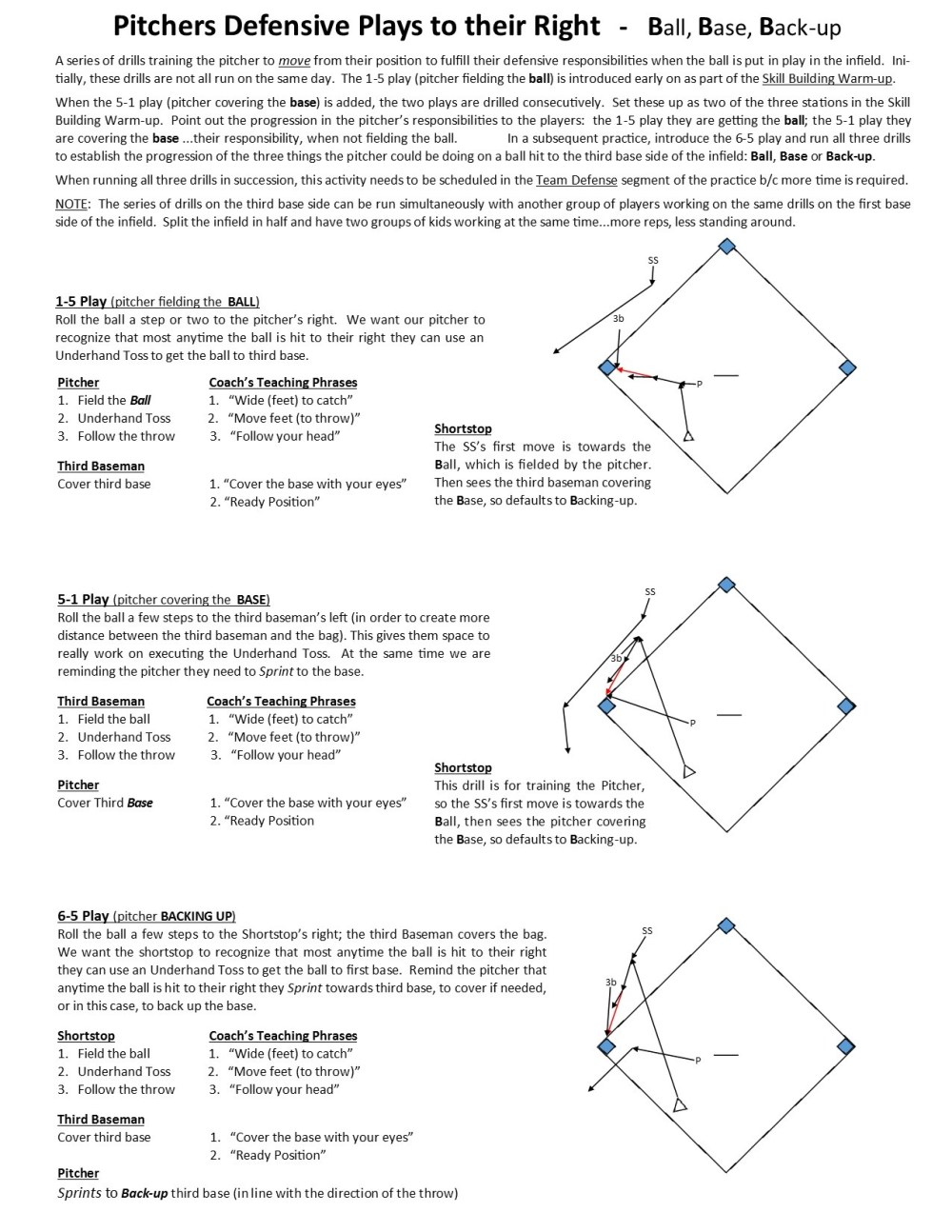 medium resolution of pitcher responsibilities ball hit in the infield