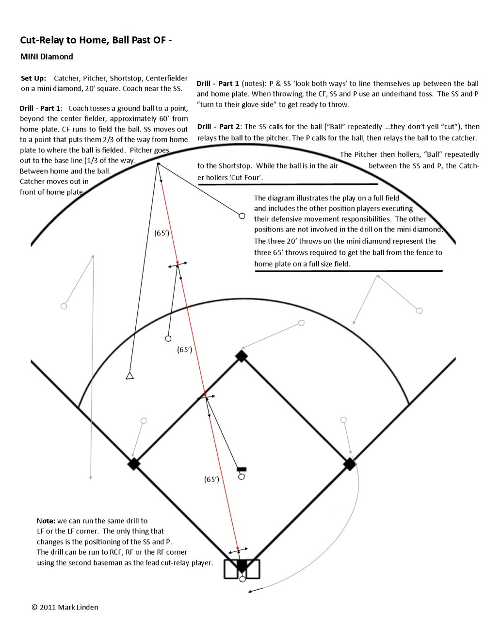medium resolution of cut relay play to home ball past the outfielder lcf