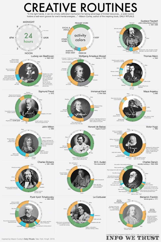 One routine most of these artists have in common: lots of walking. They also slept more than you think.