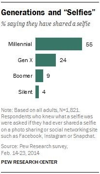 "Millennials in Adulthood Hint: it's all about ""me"""