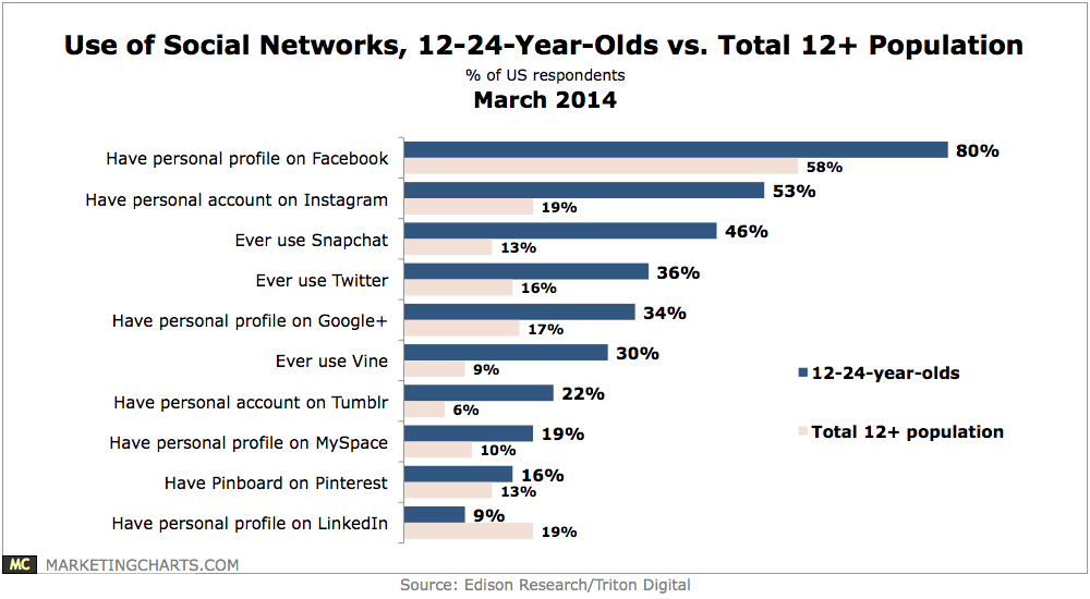 Snapchat is more popular than Twitter for the 12 - 24 year olds.