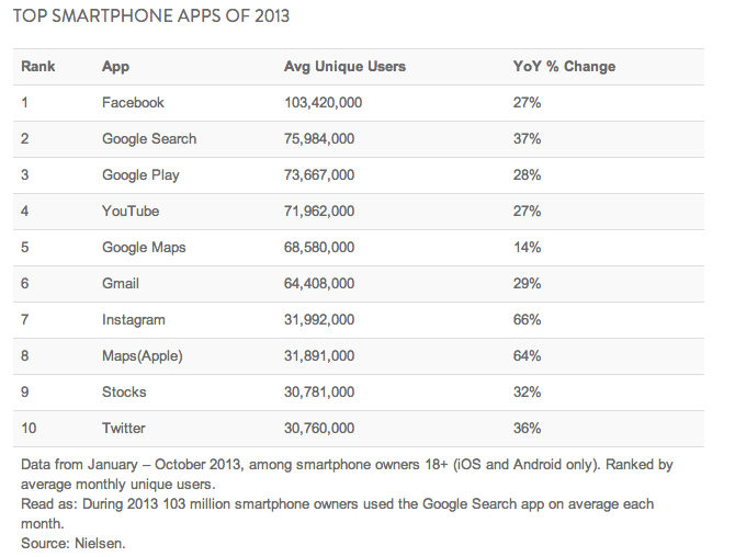 Facebook remains the top smartphone app in 2013 with 103 million unique users a month. Instagram is also up 66% YOY which of course, Facebook owns.  The data never lies but Facebook's era is certainly over. I expect to see Pinterest and possibly Snapchat and other dark social appsincluded in these numbers next year. (Via Nielsen)