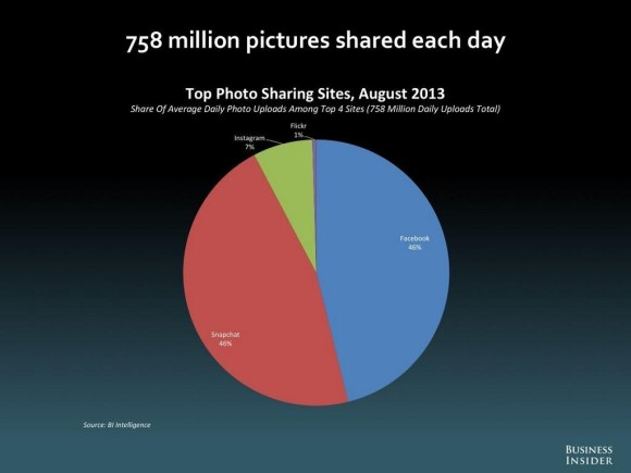 Snapchat matches Facebook with 350M photos shared each day. Now you know why Facebook wants to acquire it so bad.