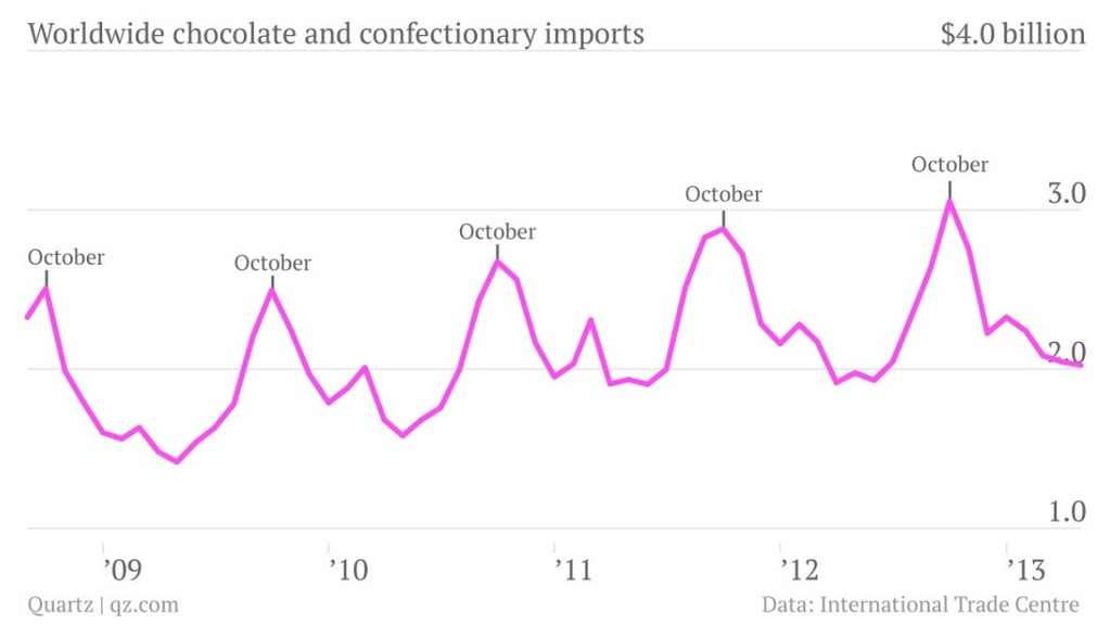 Global candy imports. Happy Halloween.