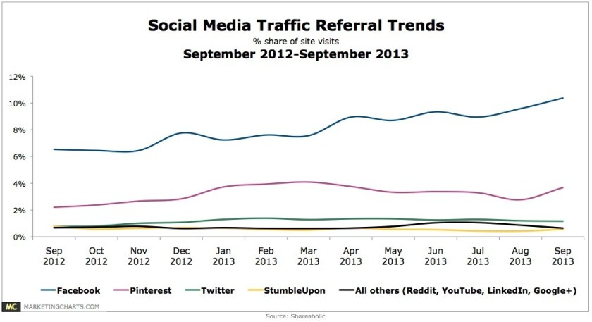 Facebook still drives the most referral traffic of all social networks. But Pinterest is on the rise. Twitter is just flat. Marketing Charts