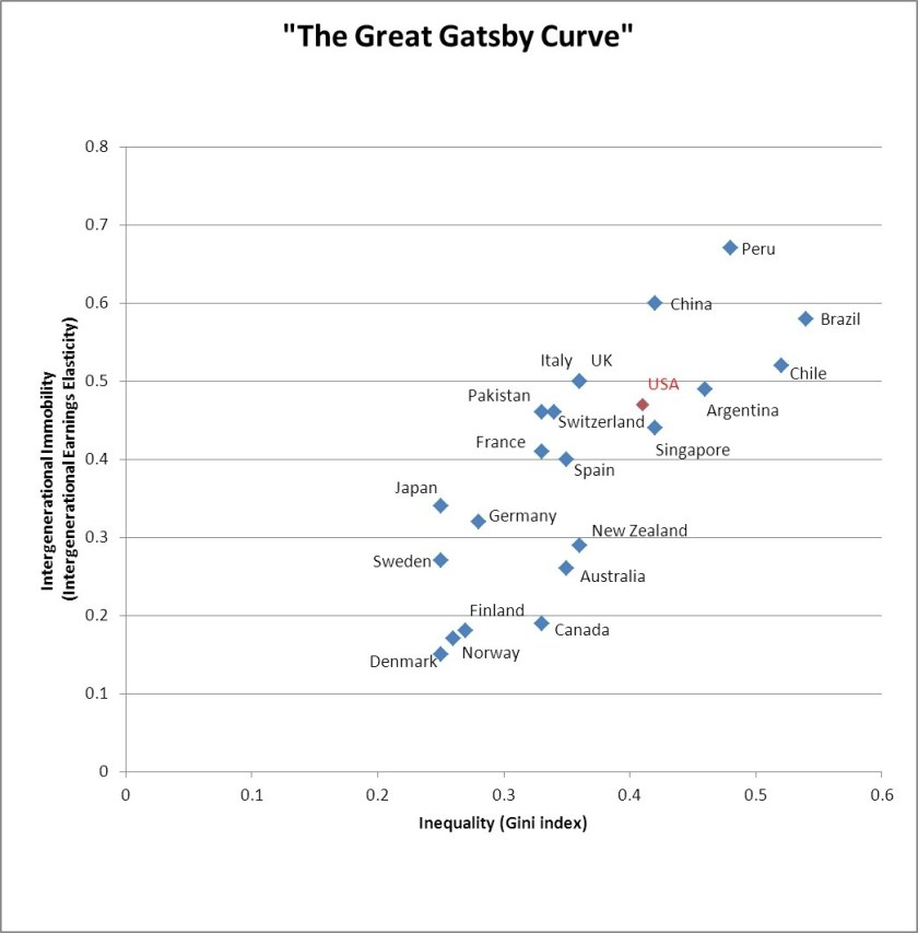 The Great Gatsby Curve