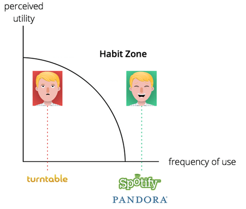"It turns out Turntable.FM failed to imprint the habit loop:  ""The Habit Zone,"" as I call it, is where an action occurs with enough frequency and perceived utility for it to become the default behavior. - Nir Eyal Turntable.fm took too much cognitive effort and bombed."