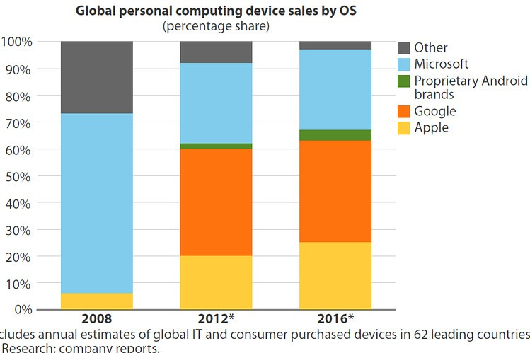 Not much changes in 2016 except the big 3 (Apple, Google, and Microsoft) get a little bigger and solidify their device reign.  (via Aaron Levie)