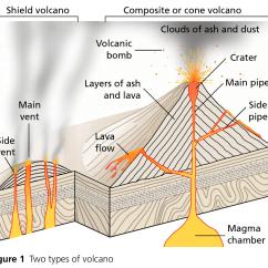 Volcano Diagram Pipe Kenwood Kdc Wiring Earthquakes Volcanoes Geo41 Com Source