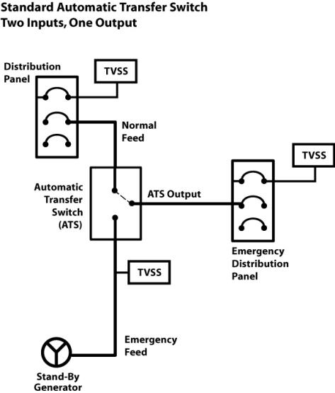 tvss wiring diagram power wheels gator ats (automatic transfer switch) application — mcg surge protection®