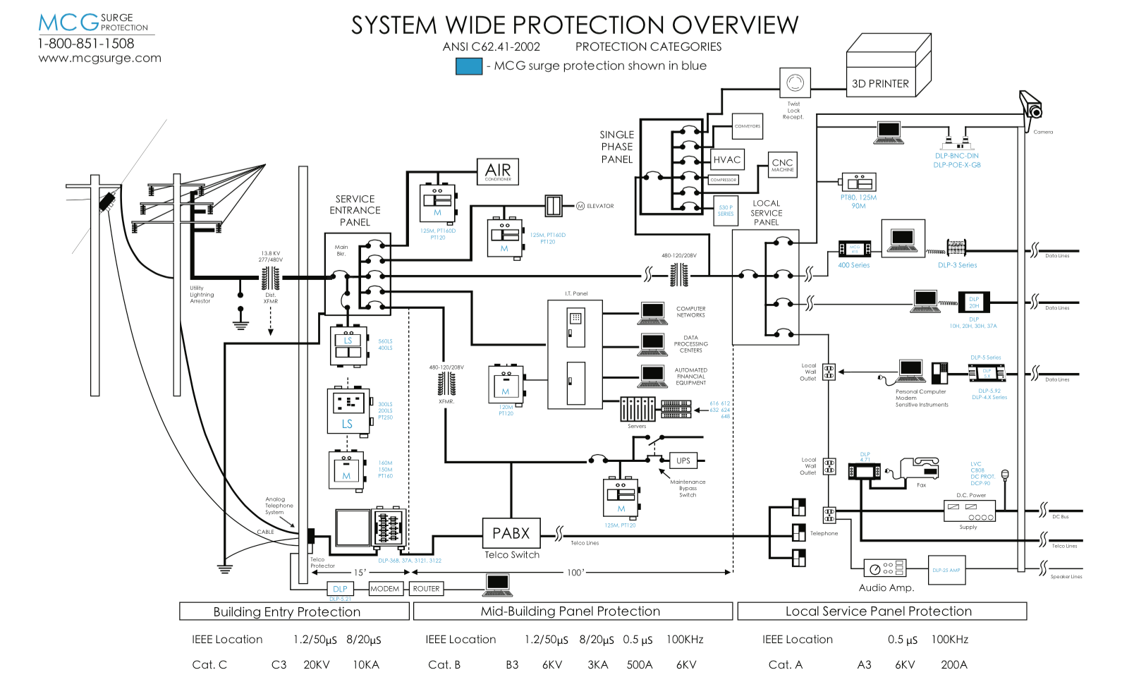 New: System Wide Protection Overview Diagram — MCG Surge