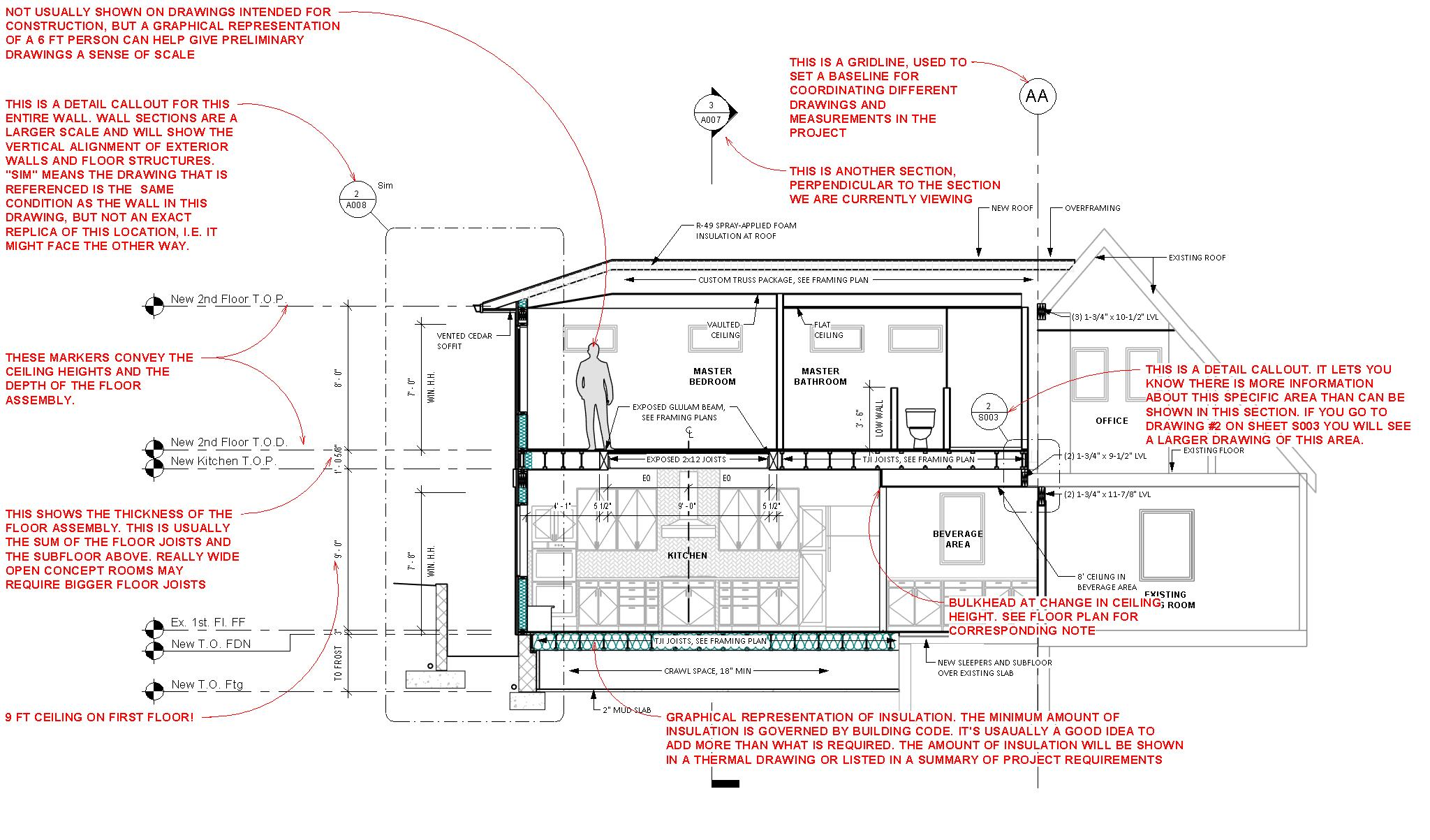 architecture section diagram bean seed worksheet how to read sections mangan group architects residential and
