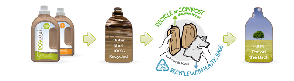 The outer shell can recycled up to 7 more times and it is compostable. The inner pouch uses 70% less plastic than plastic jugs.