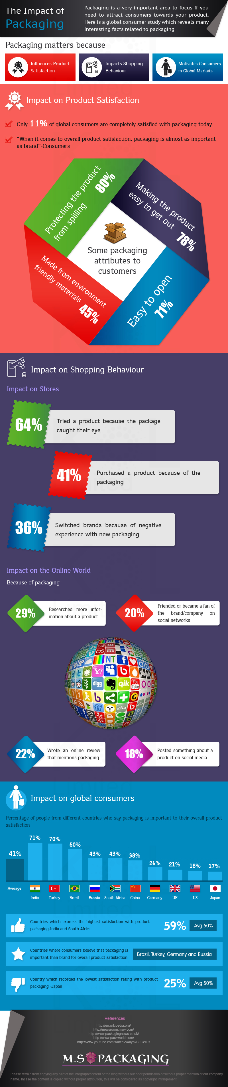 Infographic: MS Packaging UK