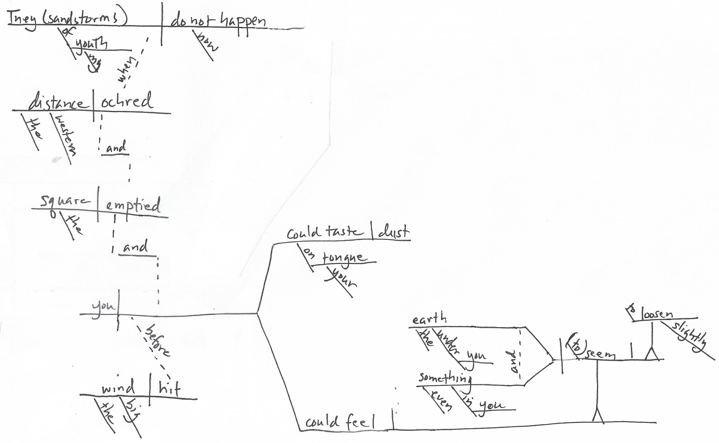 diagram appositive phrases 99 civic ac wiring in which i analyze two lovely sentences to within an inch of their its main clause includes and subordinate is actually a compound three clauses the third contains own