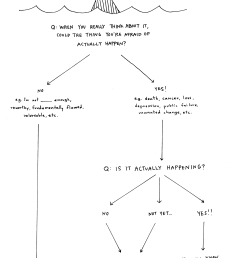 a flow chart for navigating fear i am beck tench rh becktench com diagram of fermentation [ 1000 x 1511 Pixel ]