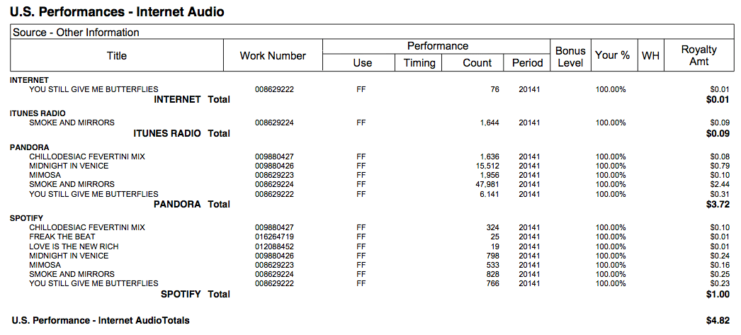 How much is music worth? See our royalty statement