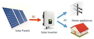 Basic Introduction to solar and hybrid inverters — Clean