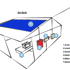 How Solar Power Works Diagram 3 Wire 220v Wiring On Grid Off And Hybrid Clean Energy Or Tie System Work
