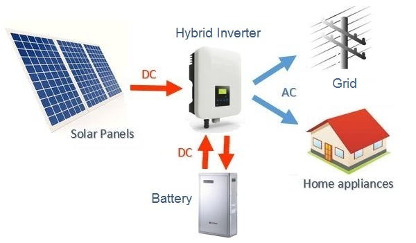 What is a hybrid solar system? — Clean Energy Reviews