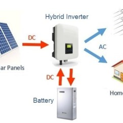 How Solar Power Works Diagram To Make A Schematic What Is Hybrid System Clean Energy Reviews Basic Layout Of Common Dc Coupled Battery