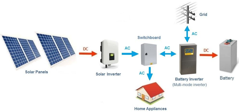 wiring diagram for solar panel to battery comet clutch ac vs dc coupling - storage options — clean energy reviews