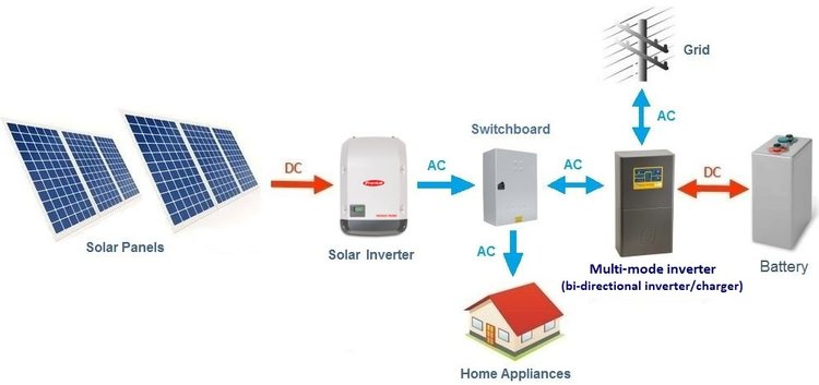 pv array wiring diagram fleetwood diagrams technical guide to sizing hybrid inverters and off grid solar basic configuration of an ac coupled connected power system
