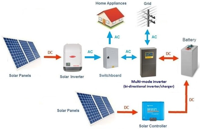 solar pv system wiring diagram kawasaki jet ski parts battery types ac vs dc coupled clean energy reviews combination and can be configured as grid interactive or off