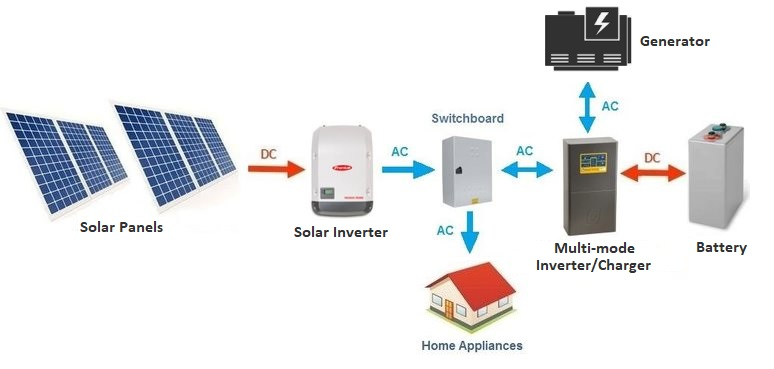 Wiring Diagram 4 Solar Panel And Battery