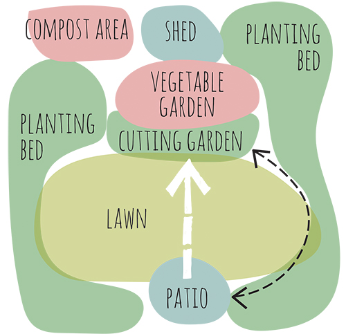 what are bubble diagram dsl wall jack wiring designing your garden diagrams feb 15