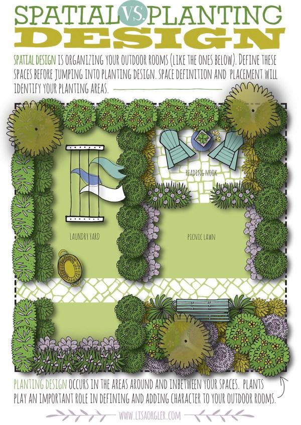spatial . planting design