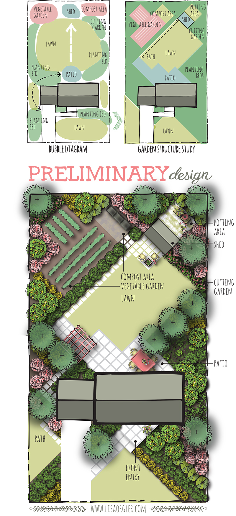 master plan architecture bubble diagram adp molecule labeled designing your garden the preliminary design it is this final that would identify plants include a plant schedule plus show any necessary elevations and sections for construction