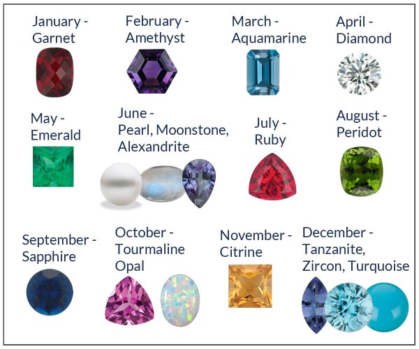 20 Birthstone Color Chart By Month Gemstones Pictures And Ideas On