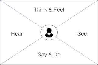 Design Thinking 101 — The Double Diamond Approach (Part II