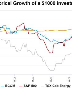 Abceri chart comparison jan portfolio blankedg also alt invest  auspice rh auspicecapital