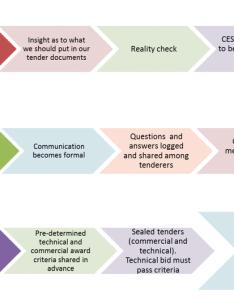 Overview flow chart also procurement principles  cesm rh