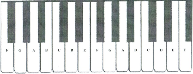 Keyboard Visualization The Ploger Method