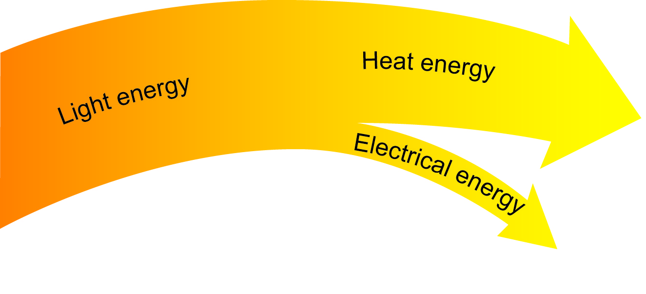 sankey diagram of wind for a light bulb solar energy — stelr