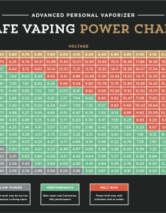 We developed our own safe vaping power chart to assist you in setting your levels also  the local vapor rh thelocalvapor