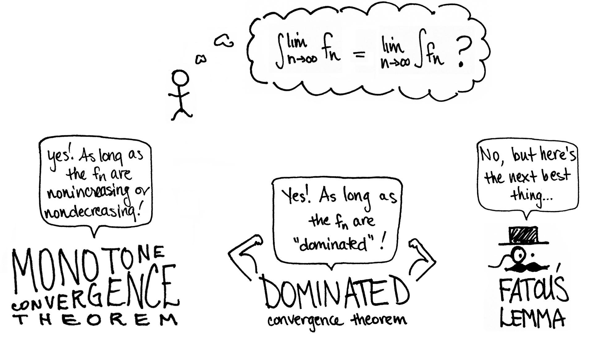 Dominated Convergence Theorem — Math3ma